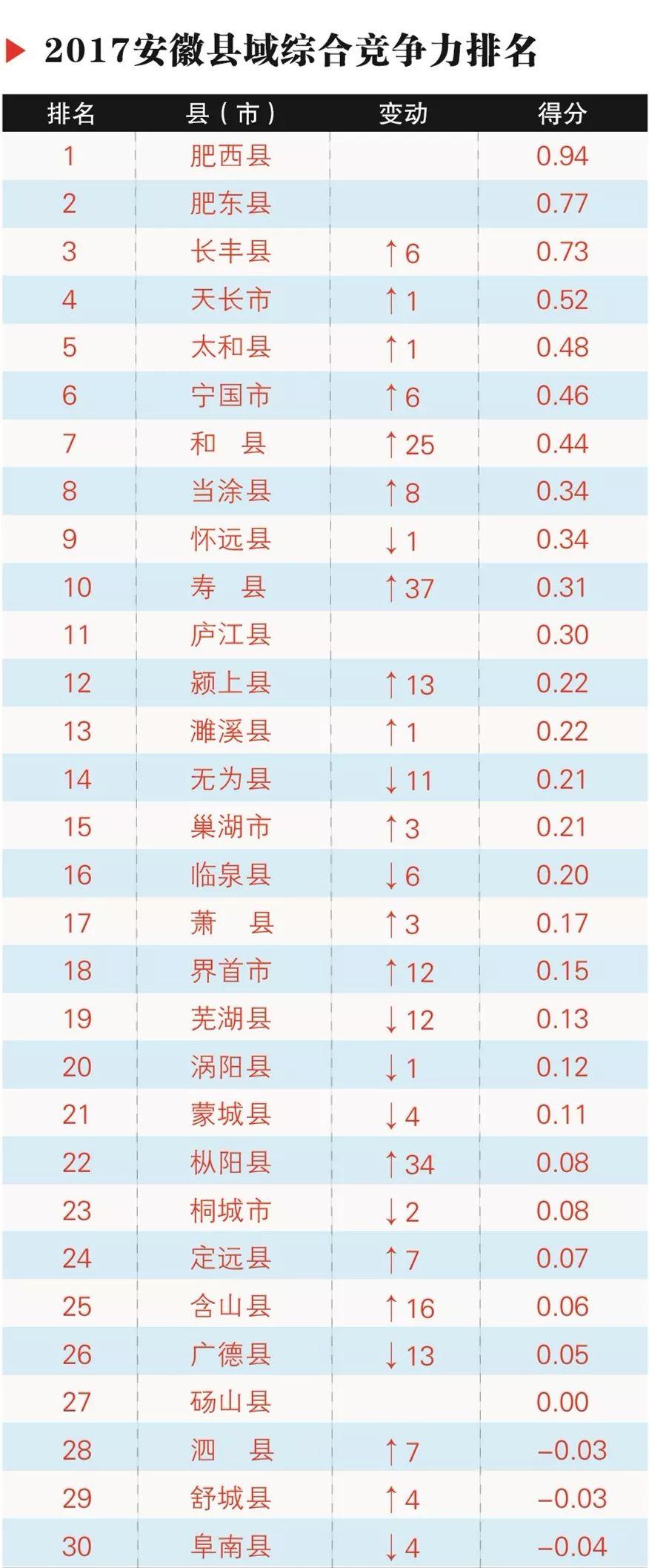 重磅!安徽61个县域经济竞争力榜单发布!