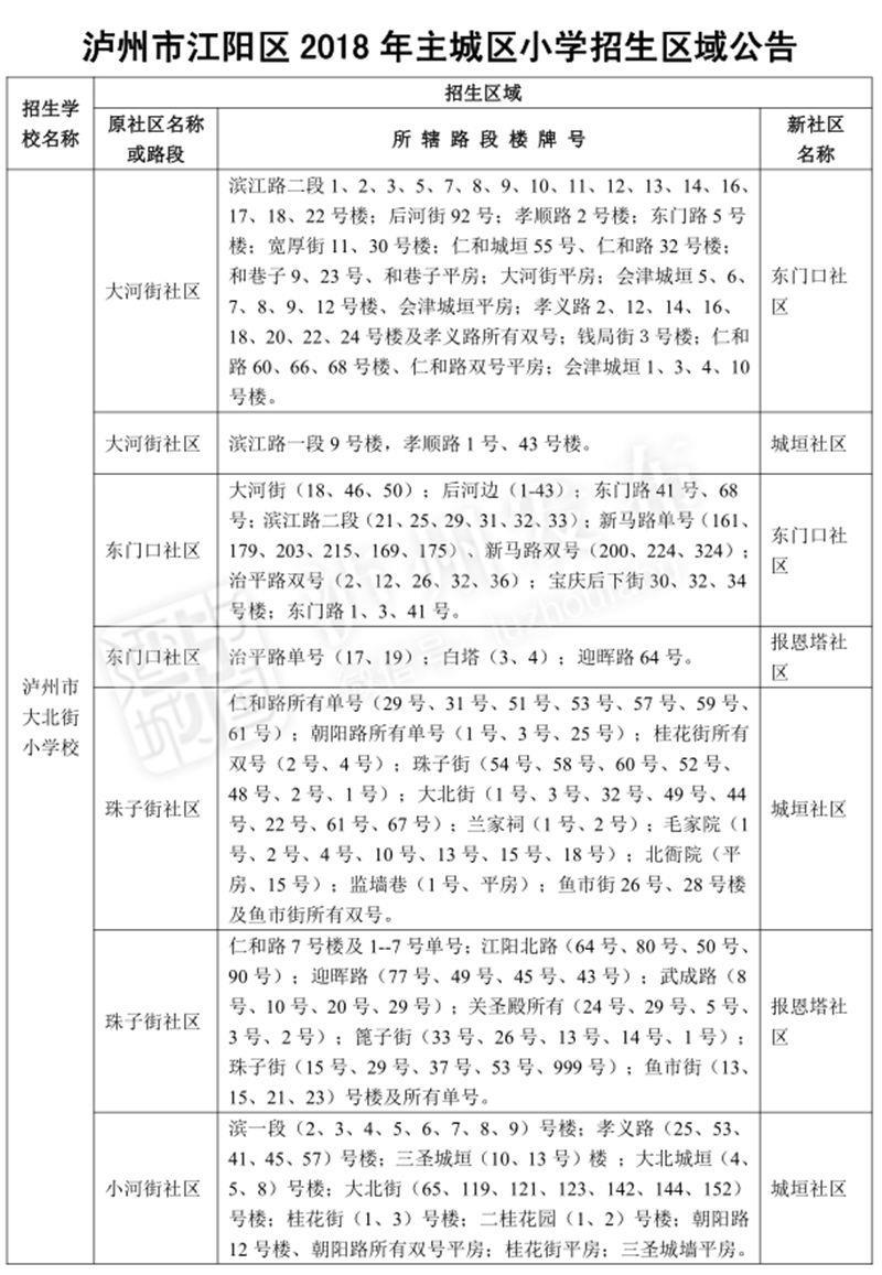 2018江��^主城�^小�W招生��片出�t丨注意!今年有�化