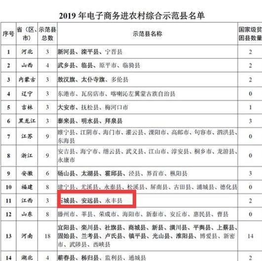 YB亚博体育网页版登录成功入选2019年国家级电子商务进农村综合示范县