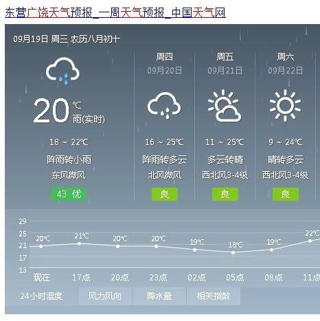 连续降雨+降温!最低温度低至8℃!!新开户送体验金开启秋裤模式……