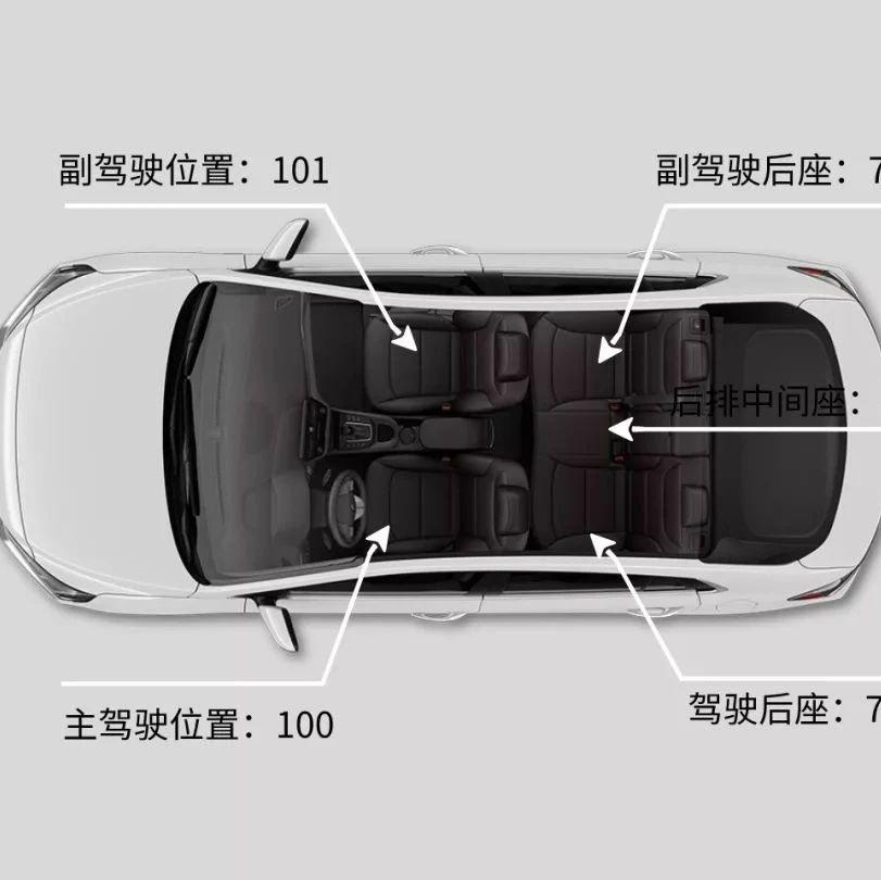 【百姓话题】小轿车上哪个座位最安全?