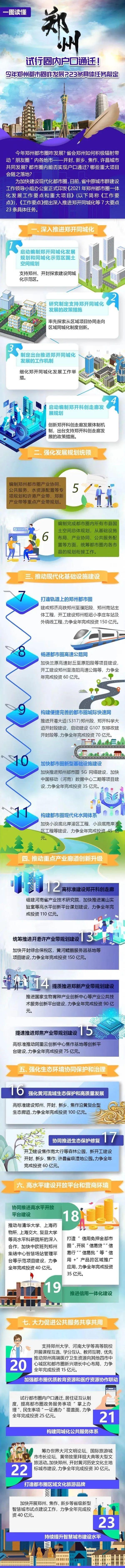 焦作、郑州、开封、新乡、许昌将有重大机遇!