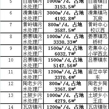 �R泉�@16���l�有福啦,97��地建�O污水�理�S!