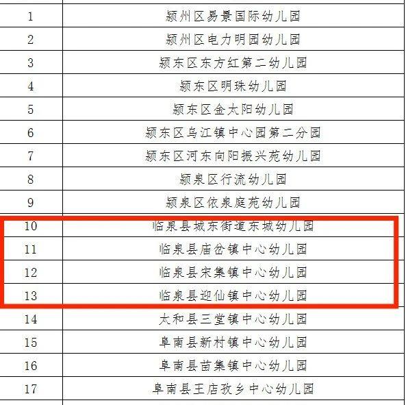 临泉新增4家市级一类幼儿园