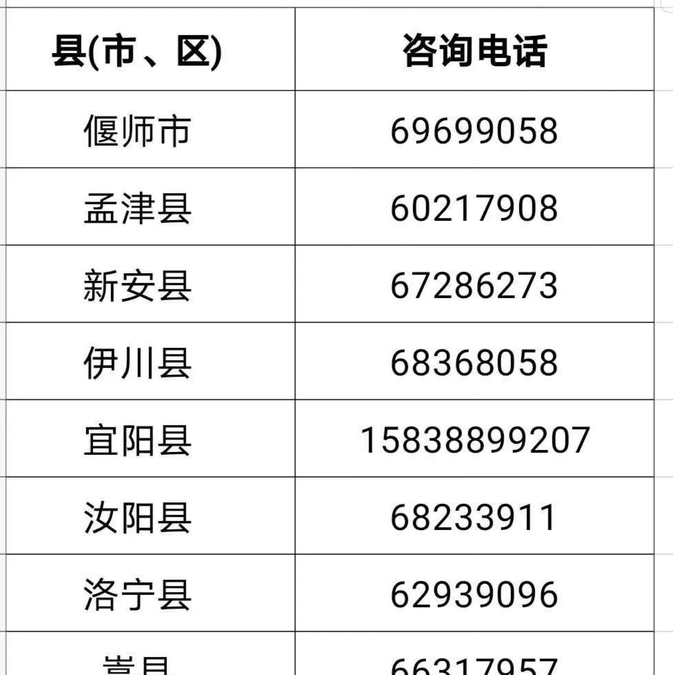 洛阳市各县(市、区)新冠肺炎健康申报证明办理服务咨询电话