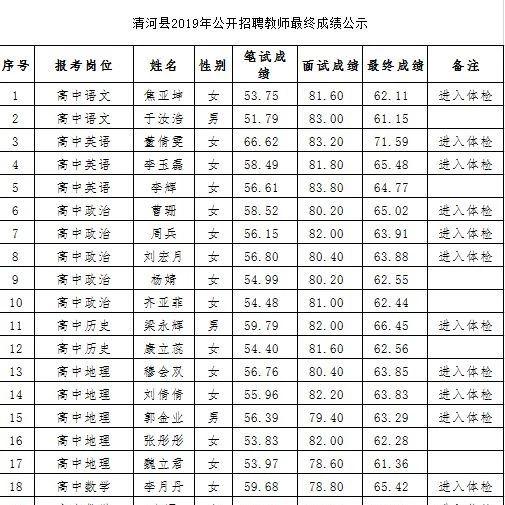 清河县2019年公开招聘教师最终成绩公示!