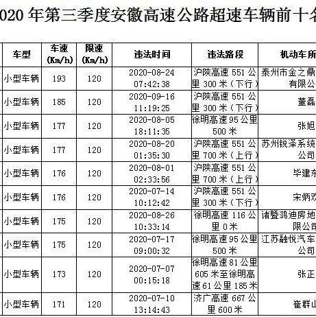 2020年第三季度安徽高速公路超速车辆前十名
