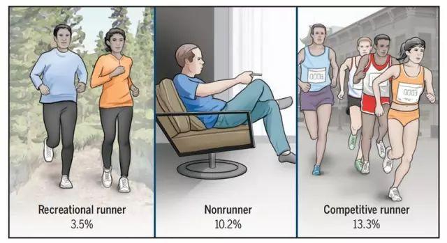 【健康】跑步到底伤不伤膝盖?别争了,美国权威医学期刊的结论来了!