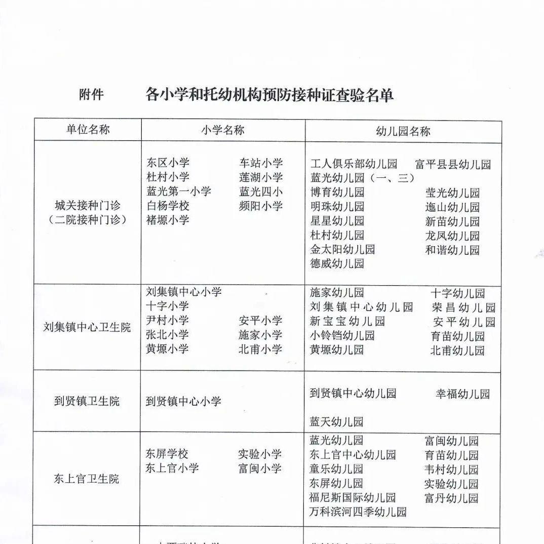 富平县2020学年度儿童入托入学预防接种证查验工作的通知