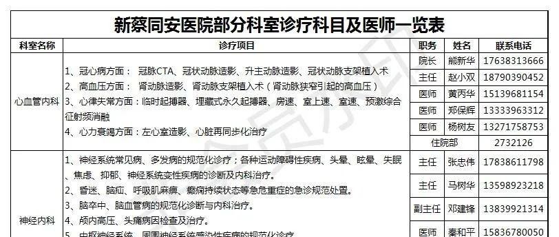 新蔡同安医院部分科室诊疗科目及医师一览表