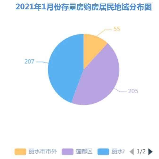25.7%,再次下降!丽水市二手房成交数据公布