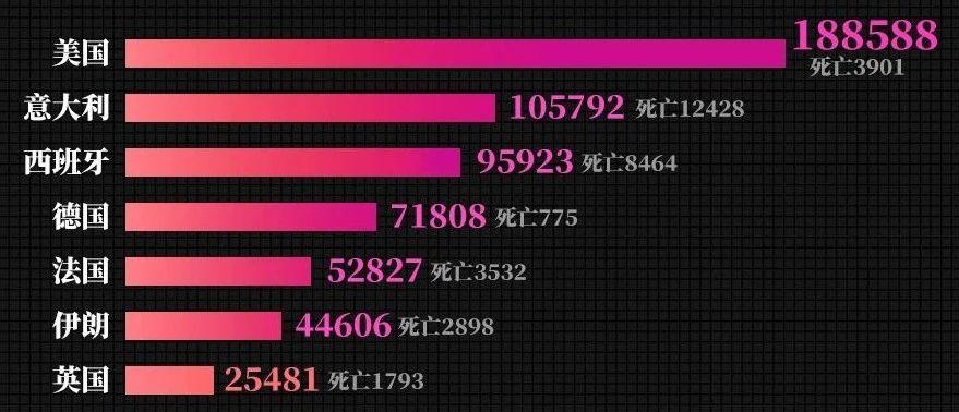 最新!中国以外确诊病例超过66万例,美国超18万例