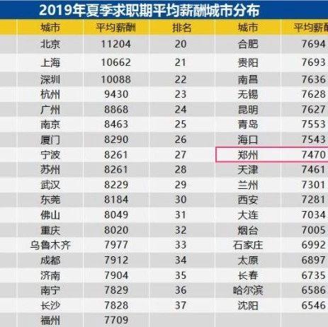 7470元!2019年�州夏季平均工�Y公布,最高的是�@��行�I!