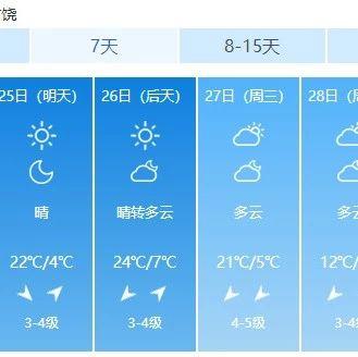 虐心!下周�V�最高��24℃!�猿肿。��有一��好消息…