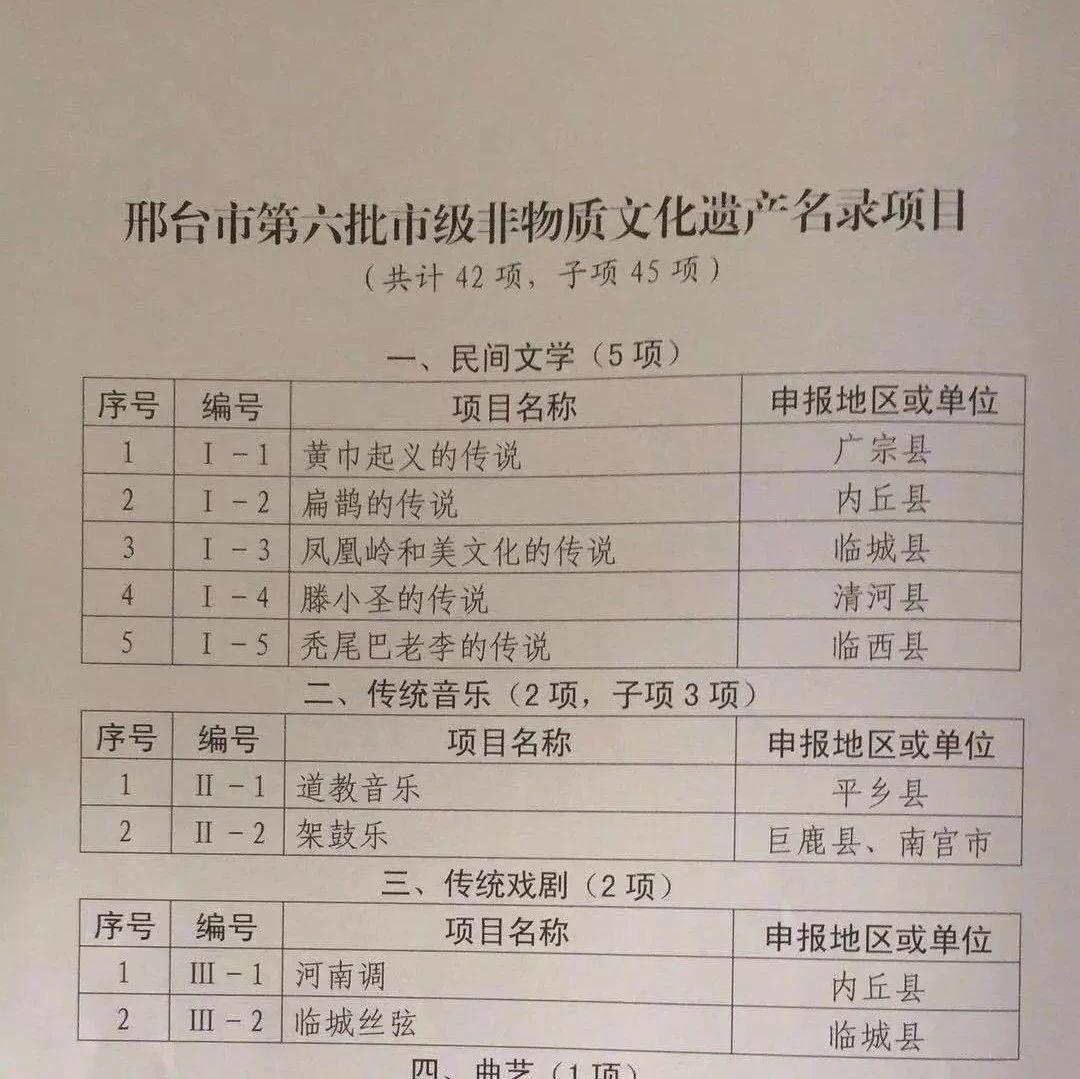 清河两项!邢台市公布第六批42项市级非遗名录……