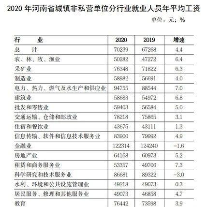 2020年河南年平均工资出炉!潢川人速看最挣钱的行业是…