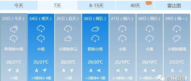 放假通知,还有个重要提醒|雷电!暴雨!余江未来一周天气...