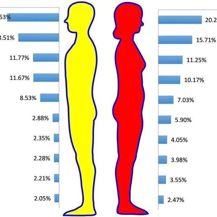 最新数据!安徽死亡率排名前十癌症名单公布!