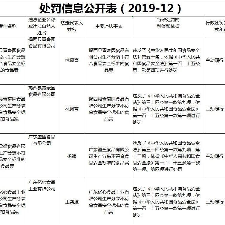 揭西多家食品有限公司(厂)行政处罚信息被公开