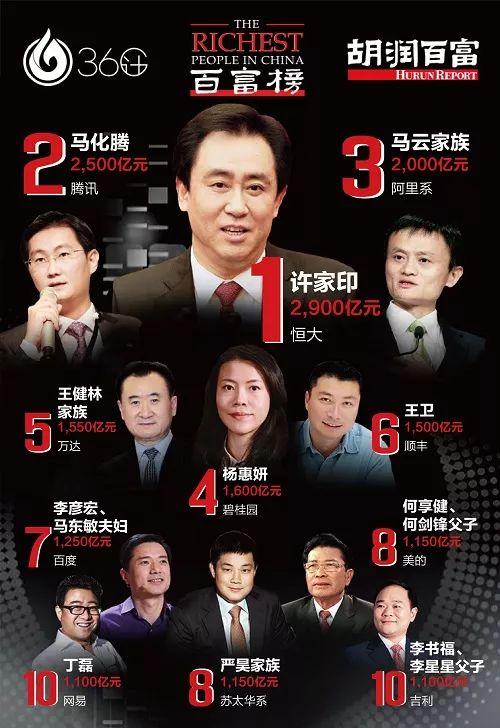 【关注】河南这40个人最有钱!最最有钱的竟然是干这个的!