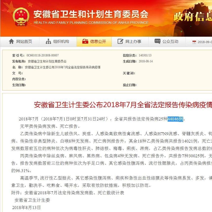 阜南人注意,省里公布最新疫情病发44046人,死亡30人!
