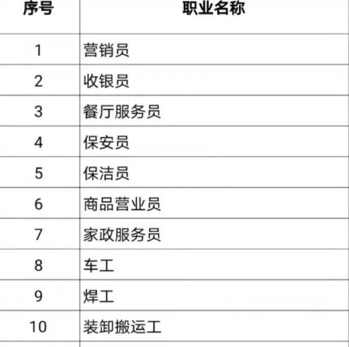 【提醒】这些职业,短缺!人社部发布排行榜