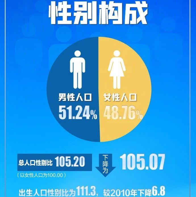 最新数据!全国人口超14.1亿,男性比女性多3490万