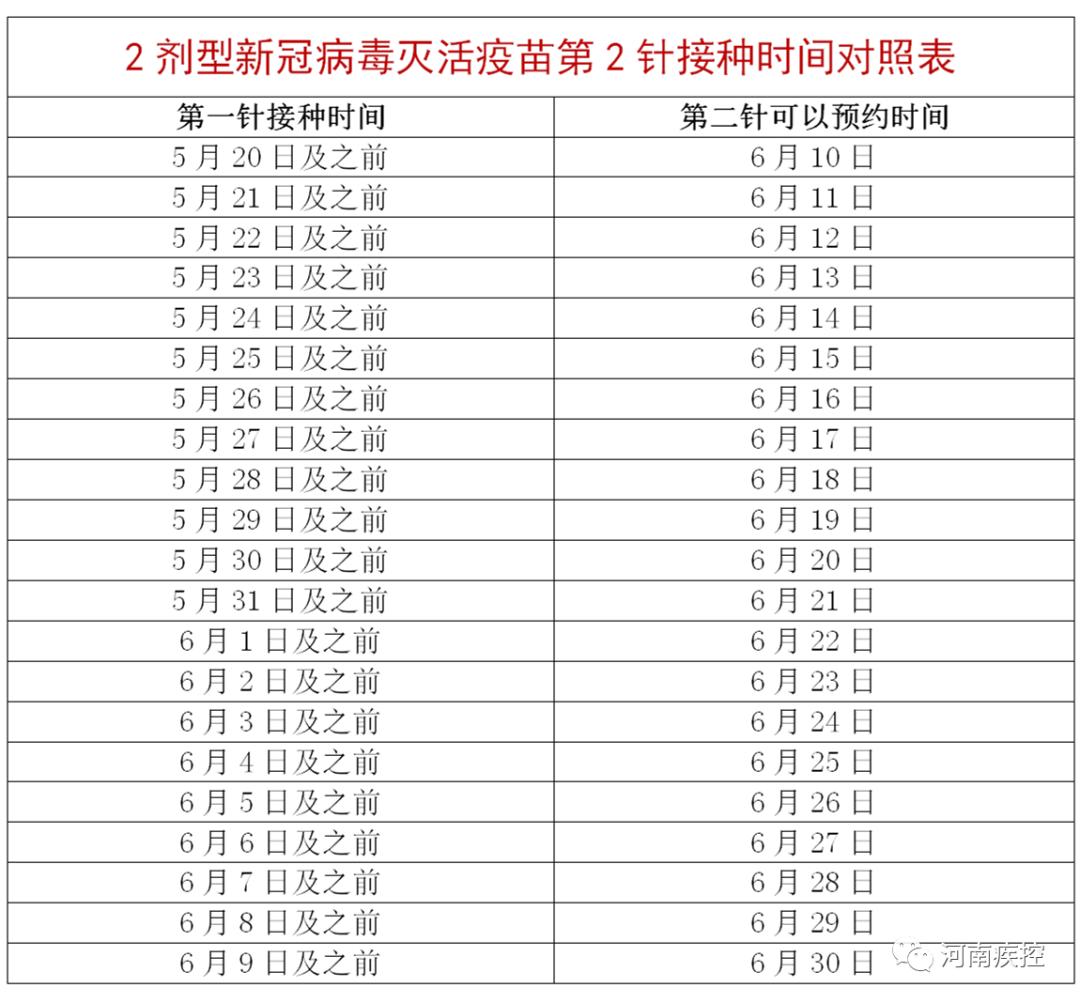 快去打第二针!郑州疾控发布提醒:7月1日后将不再集中接种第二剂次疫苗