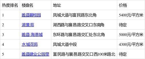 4月第3周睢县人气楼盘榜公布你关注的楼盘入榜了吗?
