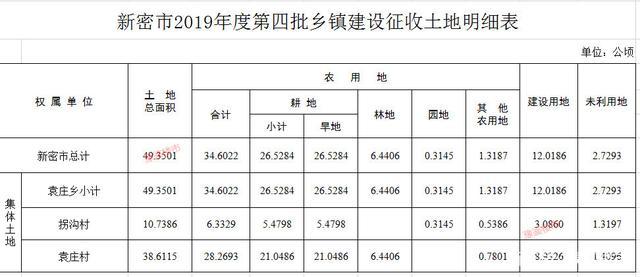 喜报!郑州新密市3个城中村871亩征地计划获批准