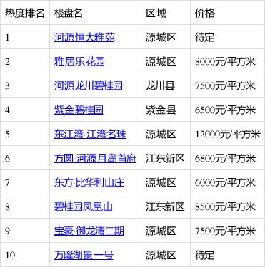 河源��前新房四居室TOP10出�t,第一名是�@���潜P!