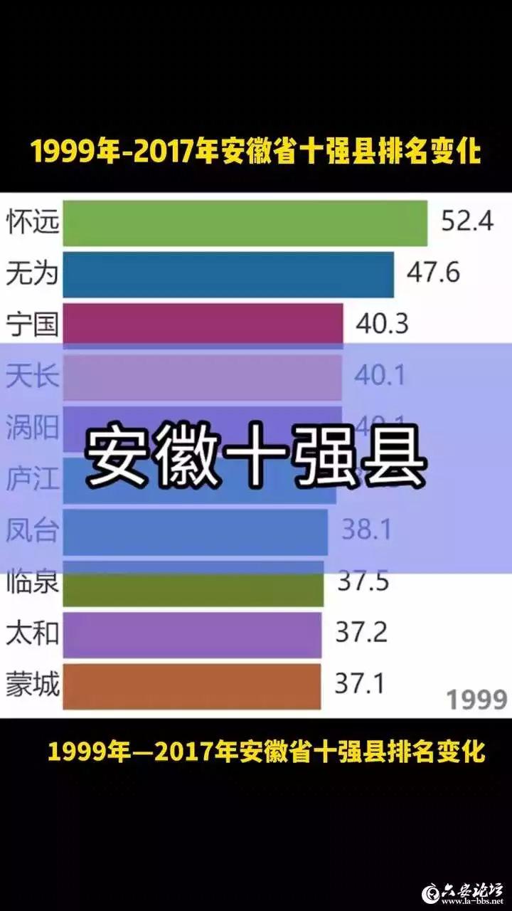 安徽省十���h排名�化,霍邱曾�B�m上榜!