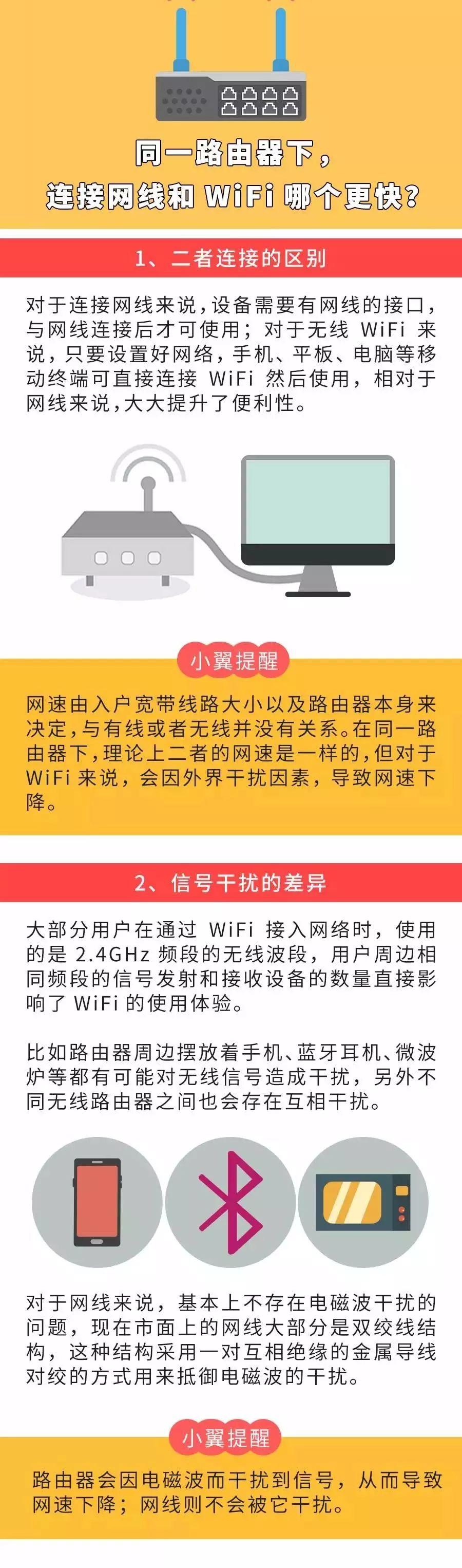 有线网络和WiFi,究竟哪个网速更快?