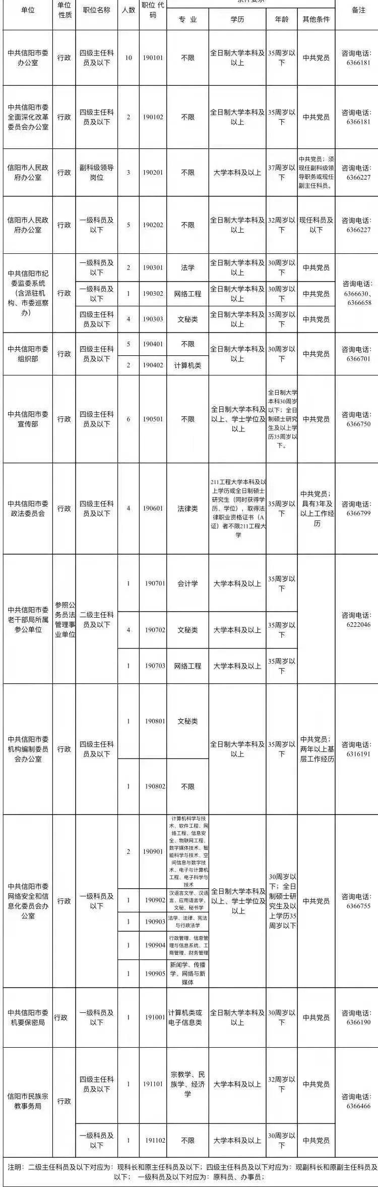 信阳部分市直机关公开考选公务员61名!