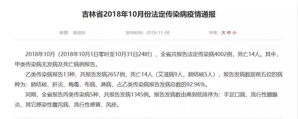 【城事】吉林省发布传染病疫情,死亡14人!这病进入高发期!最近白城人要当心…