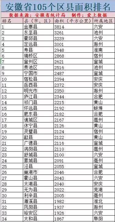 安徽省105个县级行政区,在这个排名中金寨居然最大!