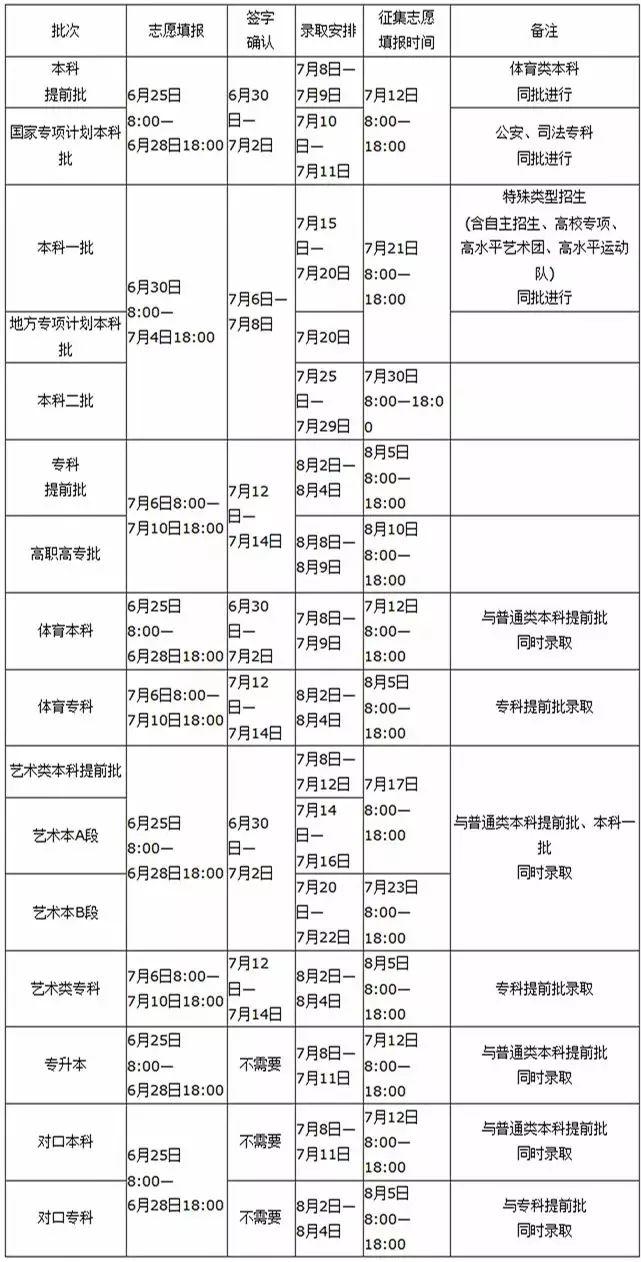 河南2019考生查成绩、填志愿、查录取最全指南!附:2019年高考各科答案
