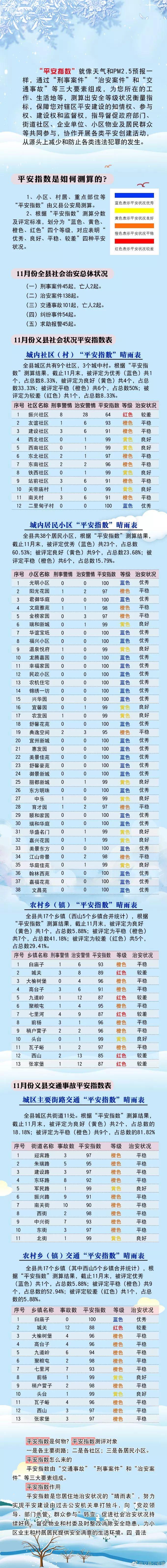 """义县第六期""""平安指数""""出炉戳进来看看自己住地的状况吧!"""