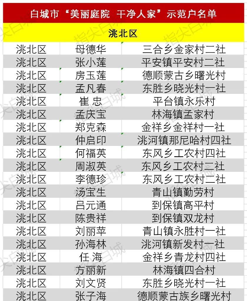 """【城事】您上榜了吗?2019年白城市""""美丽庭院、干净人家""""示范户名单公布"""