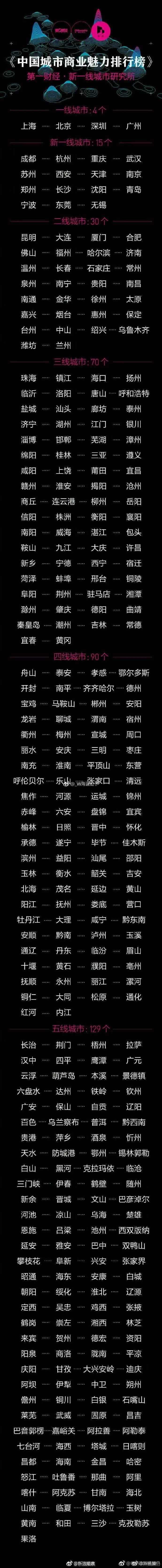 头条|重磅!中国最新城市分级出炉,澳门金沙城中心到底是几线城市?
