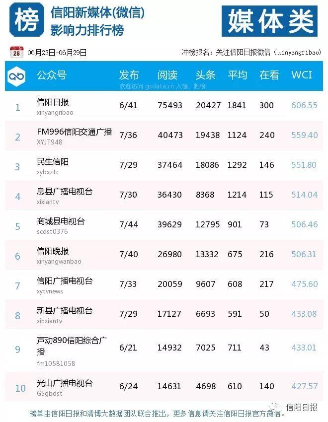 信�新媒�w(微信)影�力一周排行榜【0623-0629】