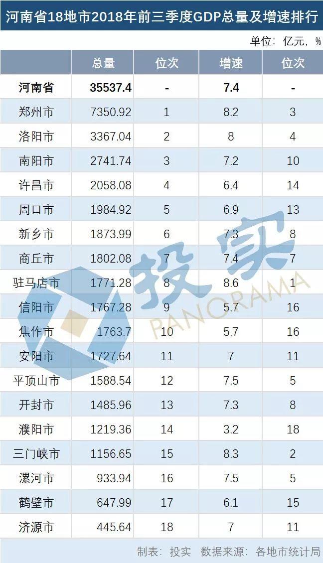 厉害了驻马店!增速全省第一!河南18地市前三季度GDP排名位居第8