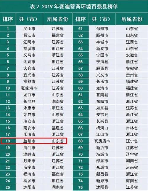 2019全���h域�I商�h境百��公布,�z州市、平度市、�R西市上榜!