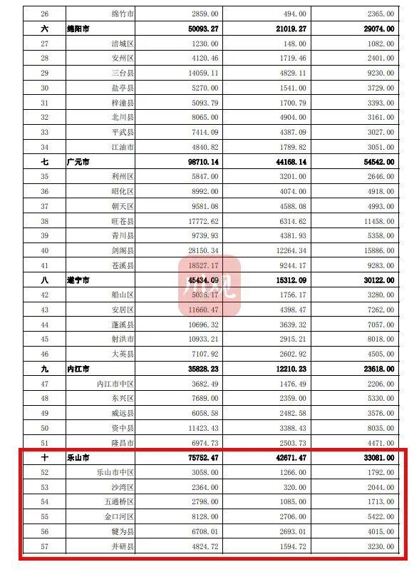 乐山75752.47万元,快看夹江分配多少钱?