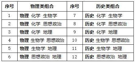 不分文理!安徽宣布新高考改革方案(全文)