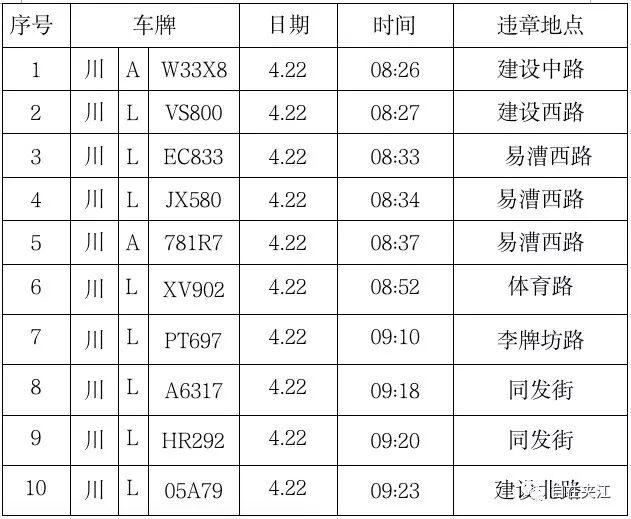"""夹江4月22、23日违停违章车辆曝光,希望你没有""""上榜"""""""