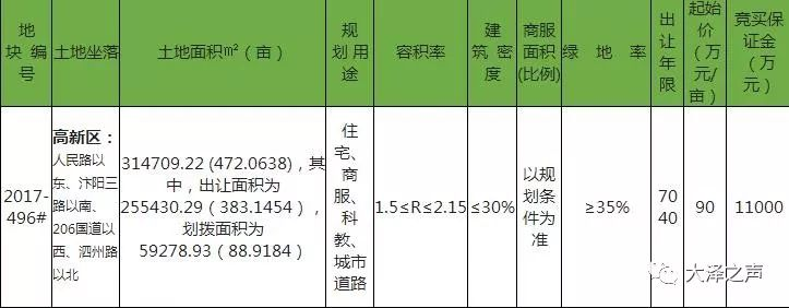 大手笔!合肥丰大集团拍下宿州汴北472亩地,每亩高达90万元,将进行汴河文化旅游开发!