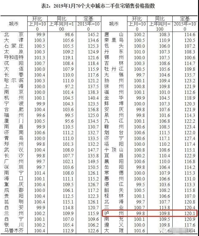 泸州二手房价格降温|1月全国70城房价涨跌排行榜出炉