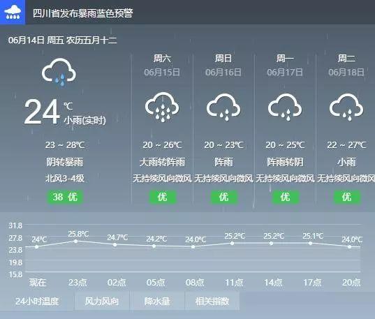 泸州发布暴雨蓝色预警!周末两天要下雨
