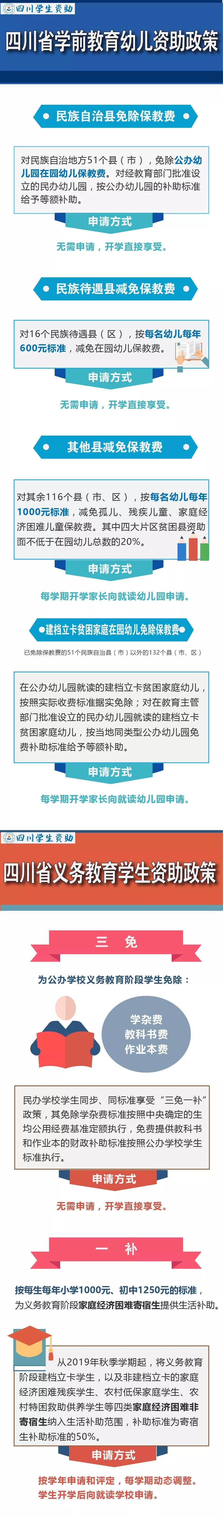 四川省�W前教育和�x�战逃��A段�Y助政策,�@些�M用可以�p免!
